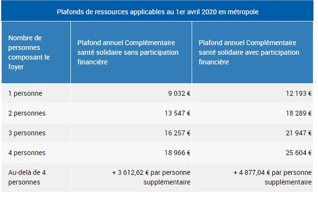 Plafonds de ressources applicables au 1er avril
