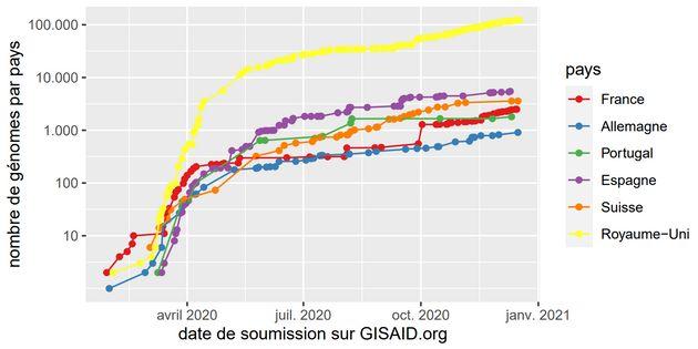 Le Royaume-Uni analyse beaucoup plus de génomes du coronavirus que ses voisins européens (échelle